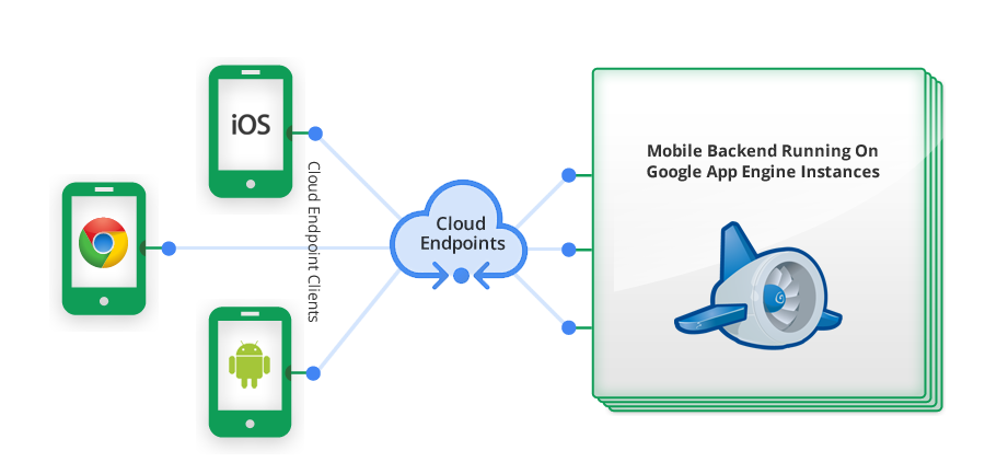 Build an Android app using Google Cloud Endpoints and OAuth