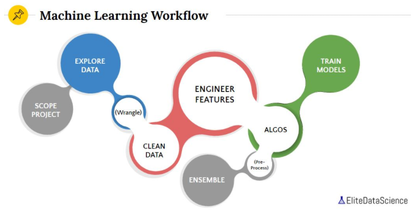 machine learning workflow Applied Machine learning